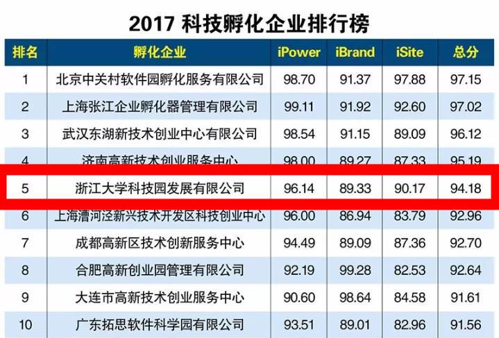 2017科技孵化企业排行榜新鲜出炉,浙江大学科技园发展有限公司荣列全国第五